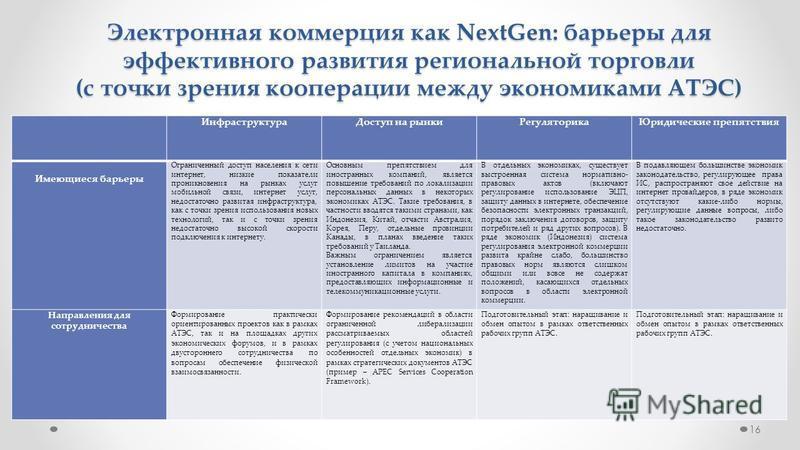 16 Электронная коммерция как NextGen: барьеры для эффективного развития региональной торговли (с точки зрения кооперации между экономиками АТЭС) Инфраструктура Доступ на рынки РегуляторикаЮридические препятствия Имеющиеся барьеры Ограниченный доступ