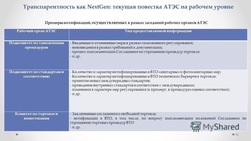 35 Транспарентность как NextGen: текущая повестка АТЭС на рабочем уровне Рабочий орган АТЭСТип предоставляемой информации Подкомитет по таможенным процедурам - Введенные и отмененные меры в рамках таможенного регулирования; - нововведения в рамках тр