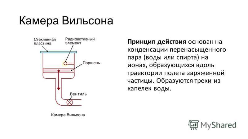 Камера Вильсона Принцип действия основан на конденсации перенасыщенного пара (воды или спирта) на ионах, образующихся вдоль траектории полета заряженной частицы. Образуются треки из капелек воды.