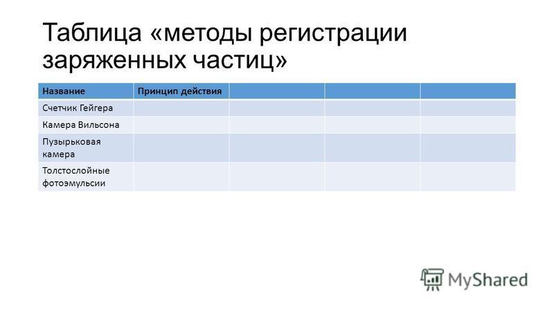 Таблица «методы регистрации заряженных частиц» Название Принцип действия Счетчик Гейгера Камера Вильсона Пузырьковая камера Толстослойные фотоэмульсии
