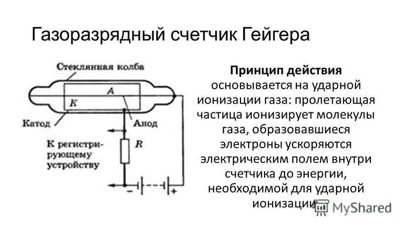 Газоразрядный счетчик Гейгера Принцип действия основывается на ударной ионизации газа: пролетающая частица ионизирует молекулы газа, образовавшиеся электроны ускоряются электрическим полем внутри счетчика до энергии, необходимой для ударной ионизации