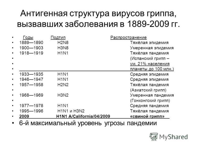 Антигенная структура вирусов гриппа, вызвавших заболевания в 1889-2009 гг. Годы Подтип Распространение 18891890 H2N8Тяжёлая эпидемия 19001903 H3N8Умеренная эпидемия 19181919 H1N1Тяжёлая пандемия (Испанский грипп – ум. 21% населения планеты до 100 млн