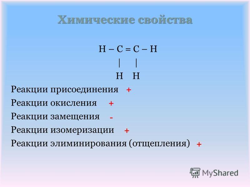 Химические свойства H – C = C – H | | H Реакции присоединения Реакции окисления Реакции замещения Реакции изомеризации Реакции элиминирования (отщепления) + + - + +