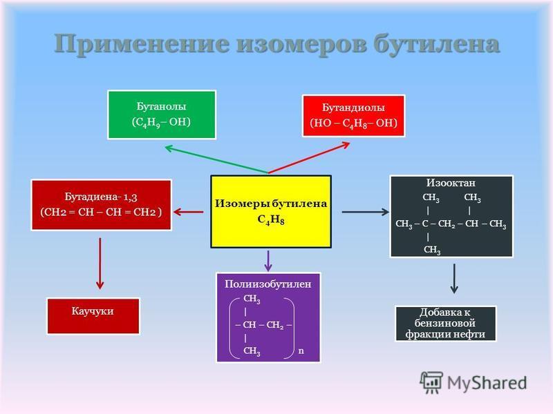 Применение изомеров бутэлена Изомеры бутэлена C4H8 Бутанолы (С4Н9– OH) Бутадиена- 1,3 (CH2 = CH – CH = CH2 ) Каучуки Полиизобутэлен CH3 | – СН – CH 2 – | CH 3 n Бутандиолы (HO – С4Н8– OH) Изооктан CH3 CH3 | | CH 3 – C – CH 2 – CH – CH 3 | CH 3 Добавк