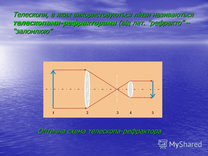 Телескопи, в яких використовуються лінзи називаються телескопами-рефракторами (від лат. рефракто – заломлюю Оптична схема телескопа-рефрактора