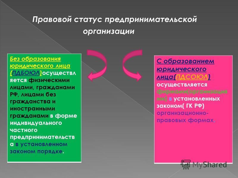Правовой статус предпринимательской организации Без образования юридического лица (ПДБОЮЛ) осуществляется физическими лицами, гражданами РФ, лицами без гражданства и иностранными гражданами в форме индивидуального частного предпринимательств а в уста