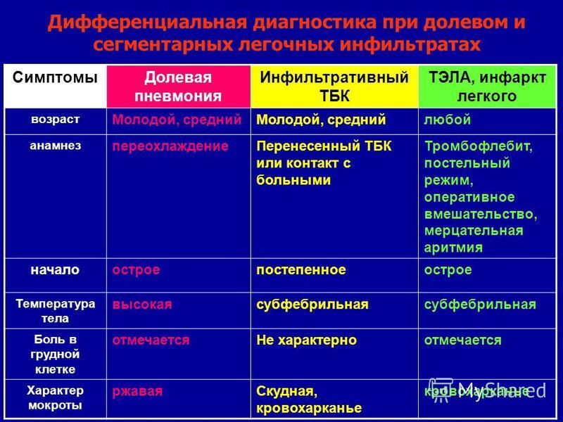 Дифференциальная диагностика при долевом и сегментарных легочных инфильтратах Симптомы Долевая пневмония Инфильтративный ТБК ТЭЛА, инфаркт легкого возраст Молодой, средний любой анамнез переохлаждение Перенесенный ТБК или контакт с больными Тромбофле