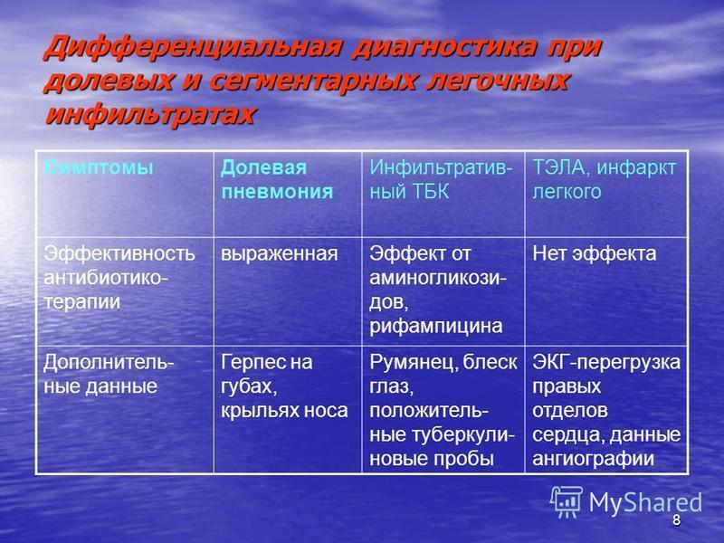 8 Дифференциальная диагностика при долевых и сегментарных легочных инфильтратах Симптомы Долевая пневмония Инфильтратив- ный ТБК ТЭЛА, инфаркт легкого Эффективность антибиотикотерапии выраженная Эффект от аминогликозидов, рифампицина Нет эфекта Допол