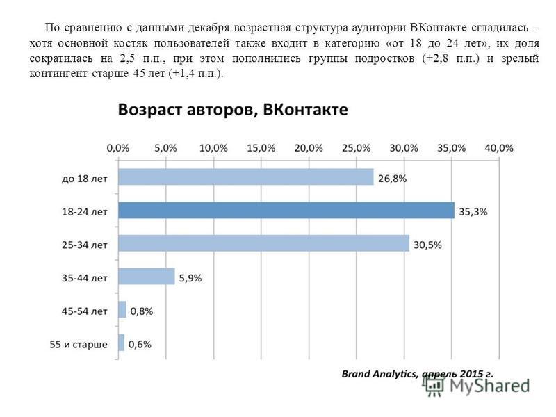 По сравнению с данными декабря возрастная структура аудитории ВКонтакте сгладилась – хотя основной костяк пользователей также входит в категорию «от 18 до 24 лет», их доля сократилась на 2,5 п.п., при этом пополнились группы подростков (+2,8 п.п.) и