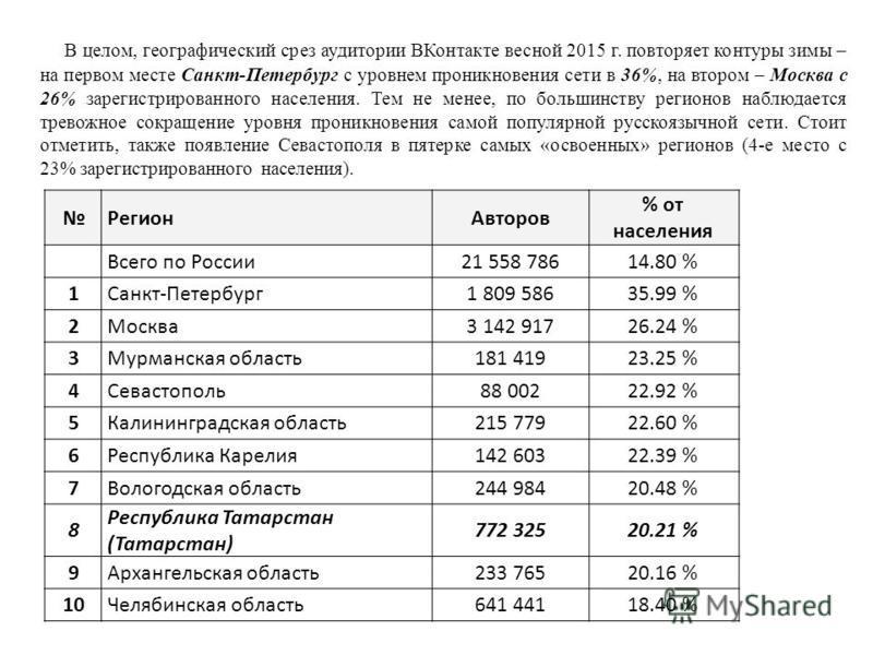 В целом, географический срез аудитории ВКонтакте весной 2015 г. повторяет контуры зимы – на первом месте Санкт-Петербург с уровнем проникновения сети в 36%, на втором – Москва с 26% зарегистрированного населения. Тем не менее, по большинству регионов