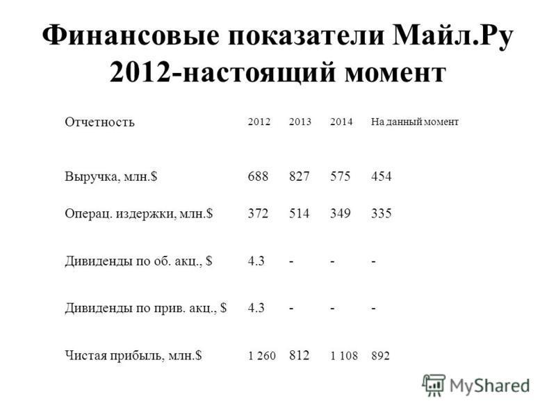 Финансовые показатели Майл.Ру 2012-настоящий момент Отчетность 201220132014На данный момент Выручка, млн.$688827575454 Операц. издержки, млн.$372514349335 Дивиденды по об. акц., $4.3--- Дивиденды по прив. акц., $4.3--- Чистая прибыль, млн.$ 1 260 812