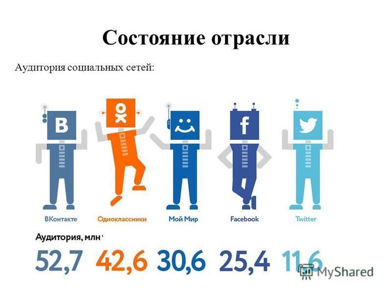 Состояние отрасли Аудитория социальных сетей: