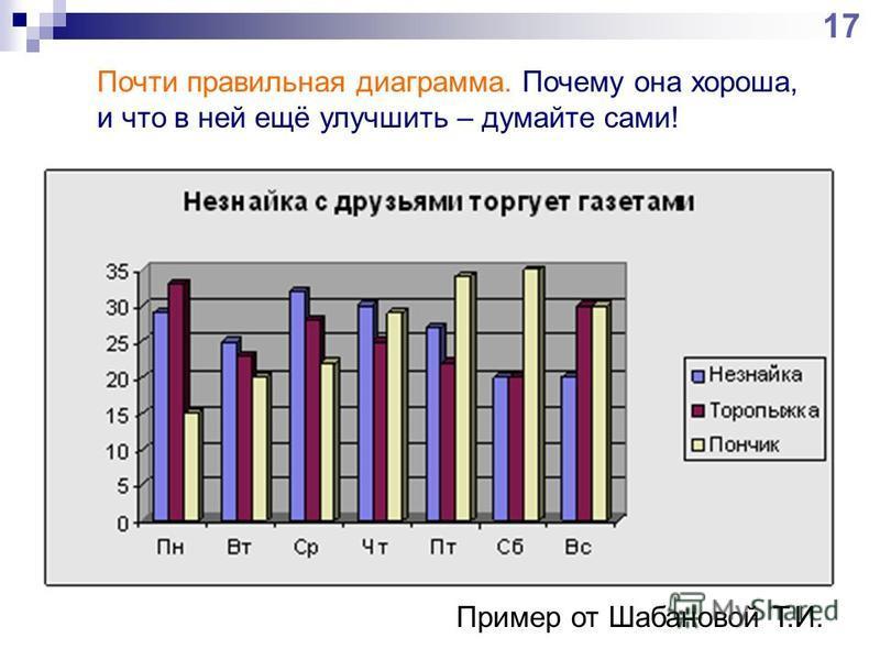 Пример от Шабановой Т.И. Почти правильная диаграмма. Почему она хороша, и что в ней ещё улучшить – думайте сами! 17
