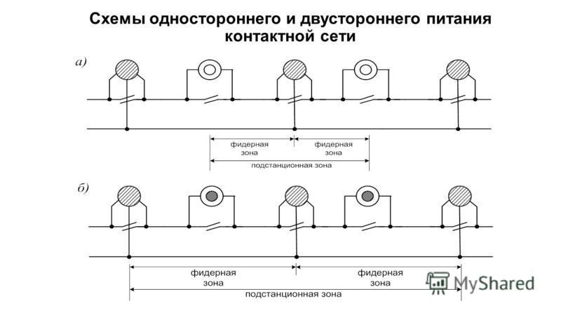 Схемы одностороннего и двустороннего питания контактной сети