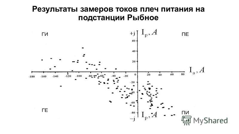 Результаты замеров токов плеч питания на подстанции Рыбное