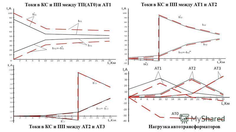 Токи в КС и ПП между ТП(АТ0) и АТ1 Токи в КС и ПП между АТ1 и АТ2 Токи в КС и ПП между АТ2 и АТ3Нагрузка автотрансформаторов