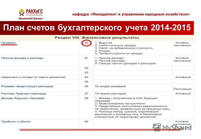 7 План счетов бухгалтерского учета 2014-2015