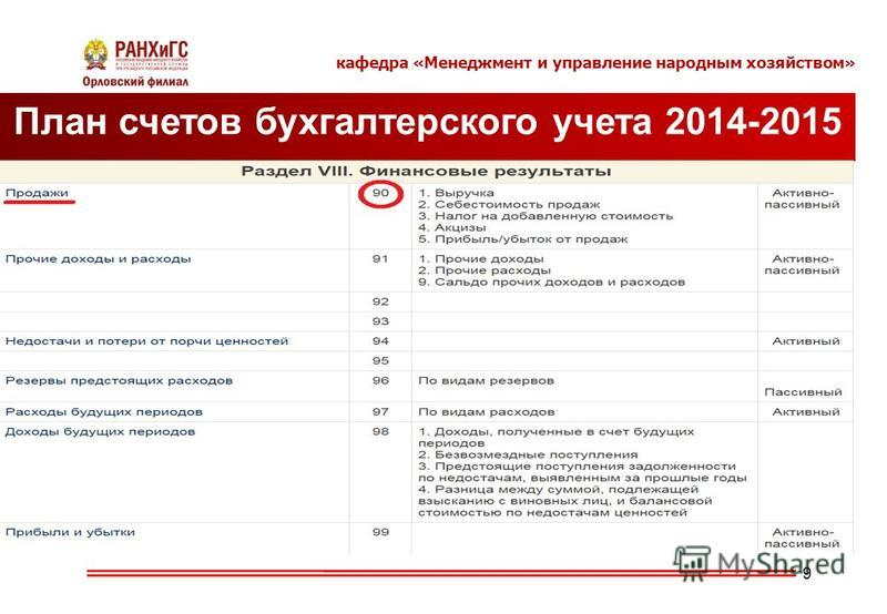 кафедра «Менеджмент и управление народным хозяйством» 9 План счетов бухгалтерского учета 2014-2015