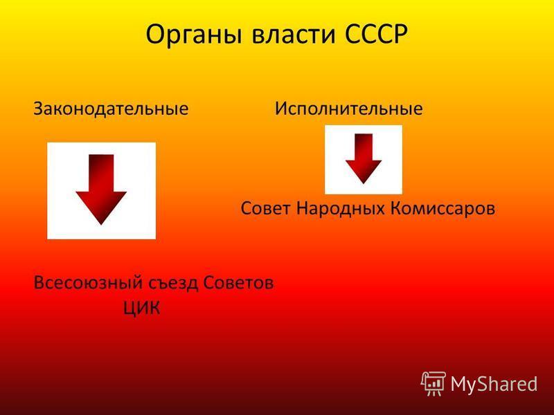 Органы власти СССР Законодательные Исполнительные Совет Народных Комиссаров Всесоюзный съезд Советов ЦИК