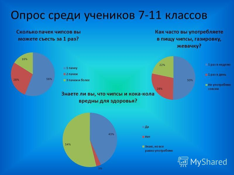 Опрос среди учеников 7-11 классов