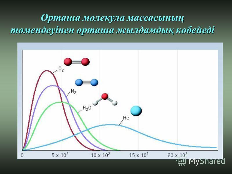 Орташа молекула массасының төмендеуінен орташа жылдамдық көбейеді