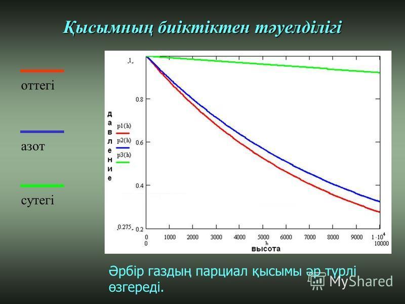 оттегі азот сутегі Қысымның биіктіктен тәуелділігі Әрбір газдың парциал қысымы әр түрлі өзгереді.
