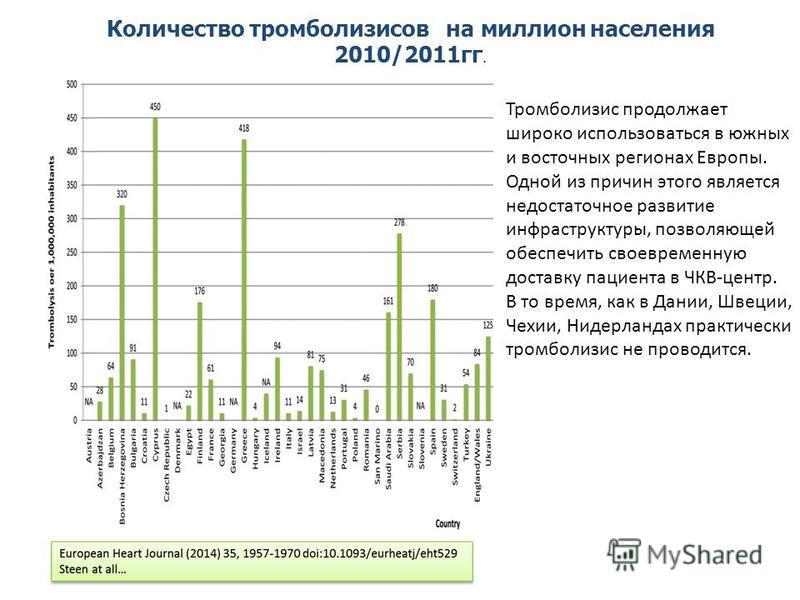 Количество тромболизисов на миллион населения 2010/2011 гг. Тромболизис продолжает широко использоваться в южных и восточных регионах Европы. Одной из причин этого является недостаточное развитие инфраструктуры, позволяющей обеспечить своевременную д