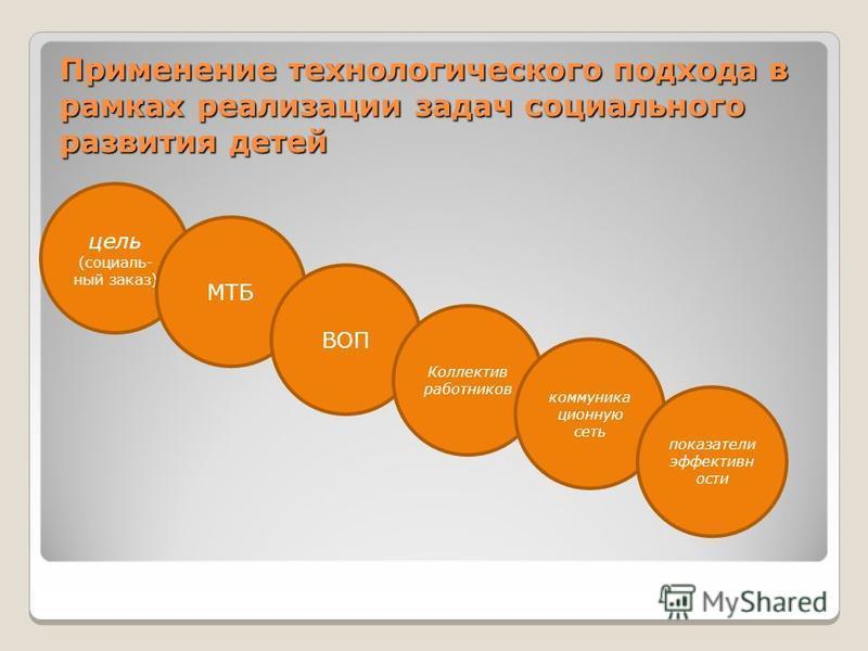 Применение технологического подхода в рамках реализации задач социального развития детей цель (социаль- ный заказ) МТБ ВОП Коллектив работников коммуникационную сеть показатели эффективности
