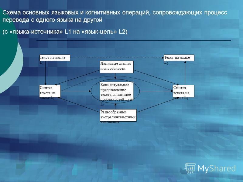 Схема основных языковых и когнитивных операций, сопровождающих процесс перевода с одного языка на другой (с «языка-источника» L1 на «язык-цель» L2) Текст на языке L 1 Текст на языке L 2 Синтез текста на языке L 1 Языковые знания и способности Разнооб