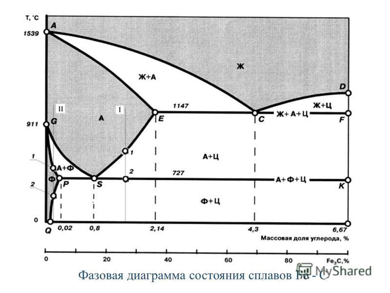 Фазовая диаграмма состояния сплавов Fe - C