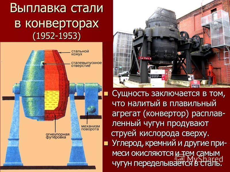Выплавка стали в конверторах (1952-1953) Сущность заключается в том, что налитый в плавильный агрегат (конвертор) расплав- ленный чугун продувают Сущность заключается в том, что налитый в плавильный агрегат (конвертор) расплав- ленный чугун продува