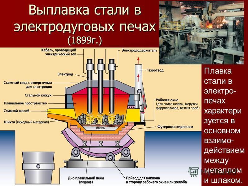 Выплавка стали в электродуговых печах (1899 г.) Плавка стали в электро- печах характеризуется в основном взаимодействием между металлом и шлаком.