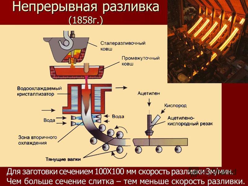 Непрерывная разливка (1858 г.) Для заготовки сечением 100Х100 мм скорость разливки 3 м/мин. Чем больше сечение слитка – тем меньше скорость разливки.