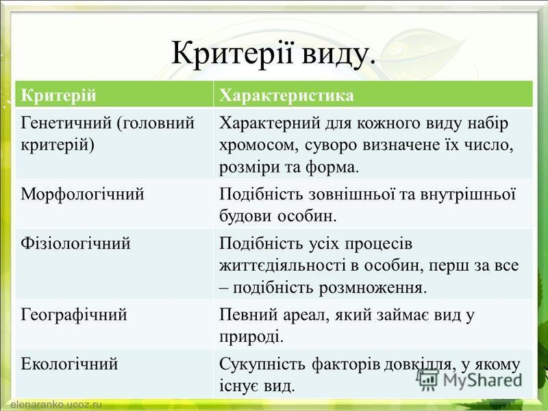 Критерії виду. КритерійХарактеристика Генетичний (головний критерій) Характерний для кожного виду набір хромосом, суворо визначене їх число, розміри та форма. МорфологічнийПодібність зовнішньої та внутрішньої будови особин. ФізіологічнийПодібність ус