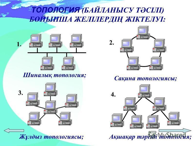 ТОПОЛОГИЯ (БАЙЛАНЫСУ ТӘСІЛІ) БОЙЫНША ЖЕЛІЛЕРДІҢ ЖІКТЕЛУІ: 1. Шиналық топология; 2. Сақина топологиясы; 3. Жұлдыз топологиясы; 4. Ақшақар тәрізді топология;