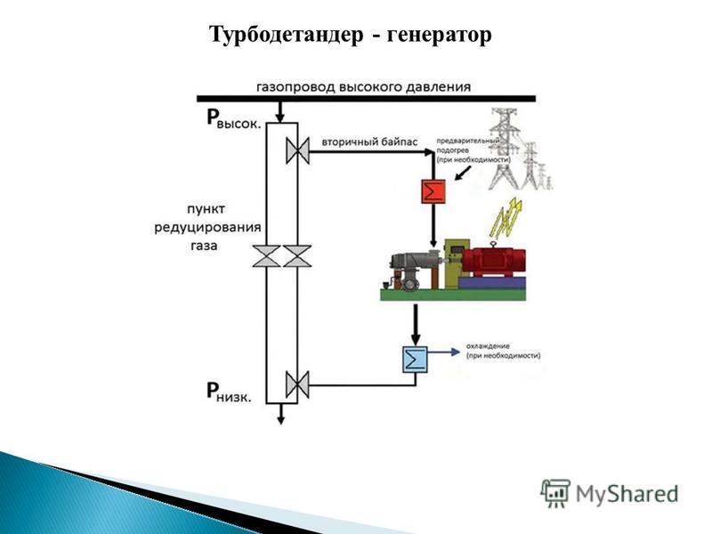 Турбодетандер - генератор