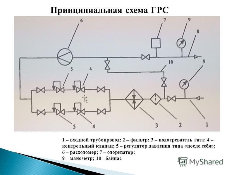Принципиальная схема ГРС 1 – входной трубопровод; 2 – фильтр; 3 – подогреватель газа; 4 – контрольный клапан; 5 – регулятор давления типа «после себя»; 6 – расходомер; 7 – одоризатор; 9 – манометр; 10 - байпас