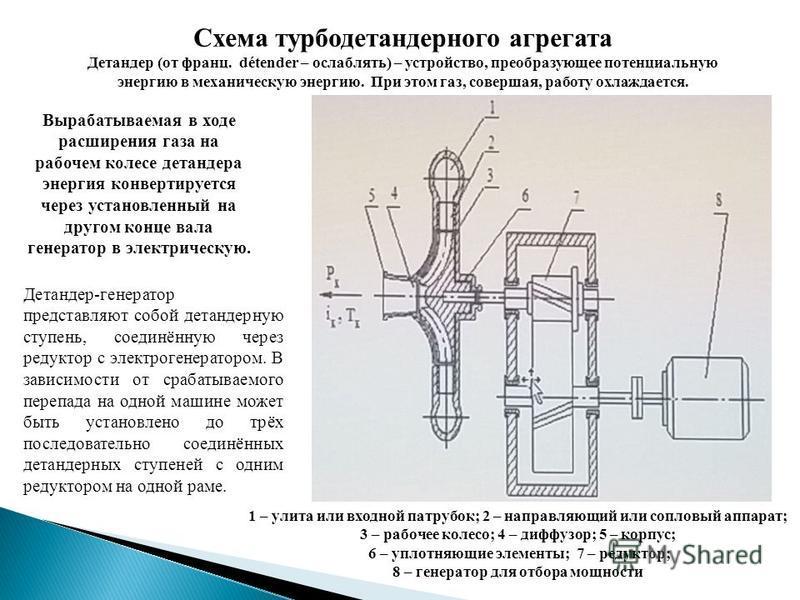 Схема турбодетандер него агрегата Детандер (от франц. détender – ослаблять) – устройство, преобразующее потенциальную энергию в механическую энергию. При этом газ, совершая, работу охлаждается. 1 – улита или входной патрубок; 2 – направляющий или соп