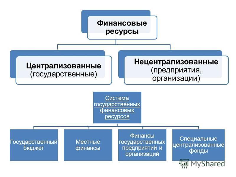 Финансовые ресурсы Централизованные (государственные) Нецентрализованные (предприятия, организации) Система государственных финансовых ресурсов Государственный бюджет Местные финансы Финансы государственных предприятий и организаций Специальные центр