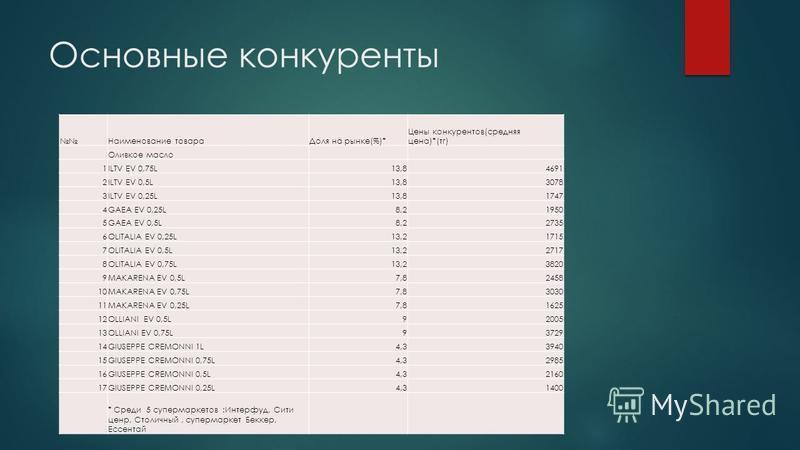 Основные конкуренты Наименование товара Доля на рынке(%)* Цены конкурентов(средняя цена)*(тг) Оливкое масло 1ILTV EV 0,75L13,84691 2ILTV EV 0,5L13,83078 3ILTV EV 0,25L13,81747 4GAEA EV 0,25L8,21950 5GAEA EV 0,5L8,22735 6OLITALIA EV 0,25L13,21715 7OLI