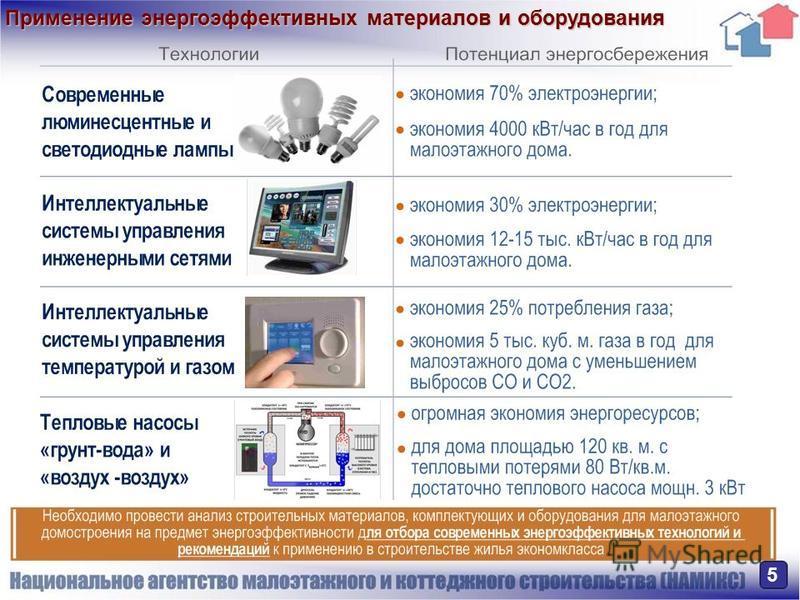 Применение энергоэффективных материалов и оборудования 5