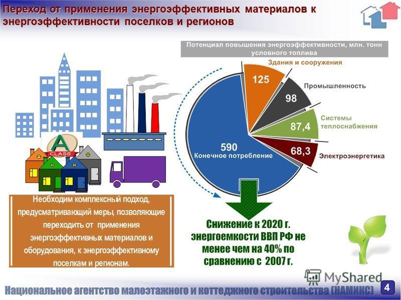 Переход от применения энергоэффективных материалов к энергоэффективности поселков и регионов 4