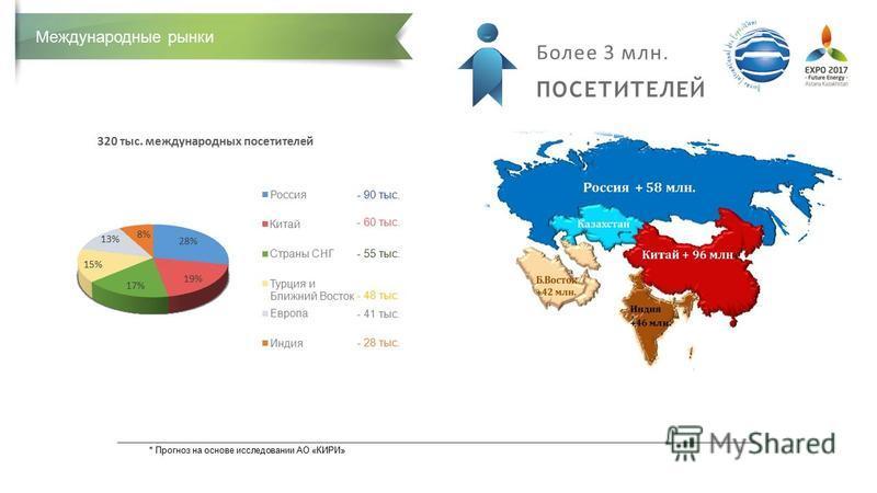 * Прогноз на основе исследовании АО «КИРИ» Международные рынки - 90 тыс. - 60 тыс. - 55 тыс. - 48 тыс. - 41 тыс. - 28 тыс. Более 3 млн. ПОСЕТИТЕЛЕЙ