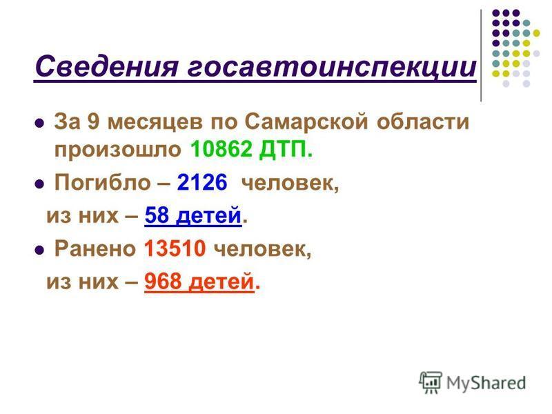Сведения госавтоинспекции За 9 месяцев по Самарской области произошло 10862 ДТП. Погибло – 2126 человек, из них – 58 детей. Ранено 13510 человек, из них – 968 детей.