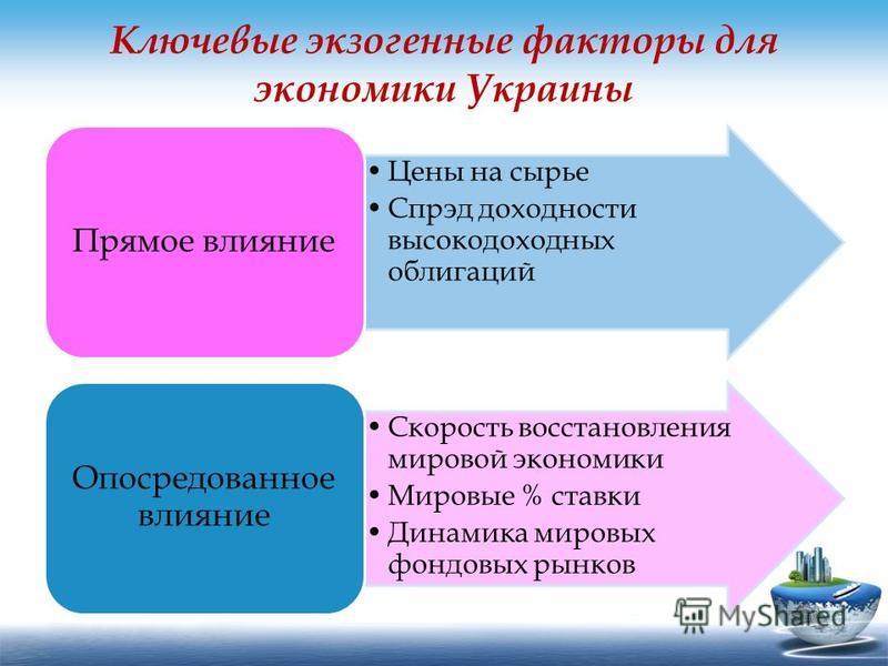 Ключевые экзогенные факторы для экономики Украины Цены на сырье Спрэд доходности высокодоходных облигаций Прямое влияние Скорость восстановления мировой экономики Мировые % ставки Динамика мировых фондовых рынков Опосредованное влияние
