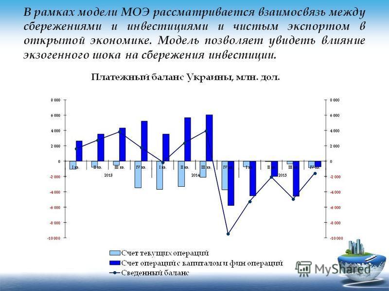 В рамках модели МОЭ рассматривается взаимосвязь между сбережениями и инвестициями и чистым экспортом в открытой экономике. Модель позволяет увидеть влияние экзогенного шока на сбережения инвестиции.