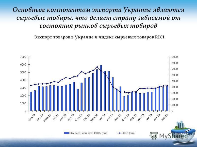 Основным компонентом экспорта Украины являются сырьевые товары, что делает страну зависимой от состояния рынков сырьевых товаров