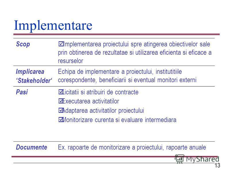 13 Implementare Scop þ Implementarea proiectului spre atingerea obiectivelor sale prin obtinerea de rezultatae si utilizarea eficienta si eficace a resurselor Implicarea Stakeholder Echipa de implementare a proiectului, institutitiile corespondente,