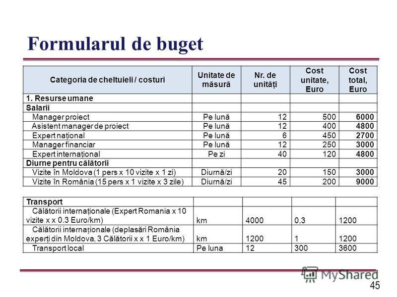 45 Formularul de buget Categoria de cheltuieli / costuri Unitate de măsură Nr. de unităţi Cost unitate, Euro Cost total, Euro 1. Resurse umane Salarii Manager proiectPe lună125006000 Asistent manager de proiectPe lună124004800 Expert naţionalPe lună6