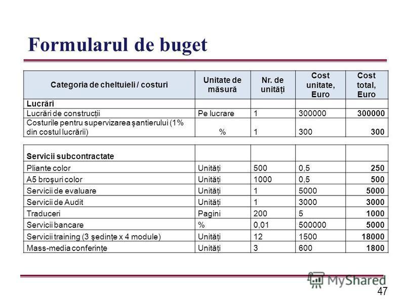 47 Formularul de buget Categoria de cheltuieli / costuri Unitate de măsură Nr. de unităţi Cost unitate, Euro Cost total, Euro Lucrări Lucrări de construcţiiPe lucrare1300000 Costurile pentru supervizarea şantierului (1% din costul lucrării) % 1300 Se